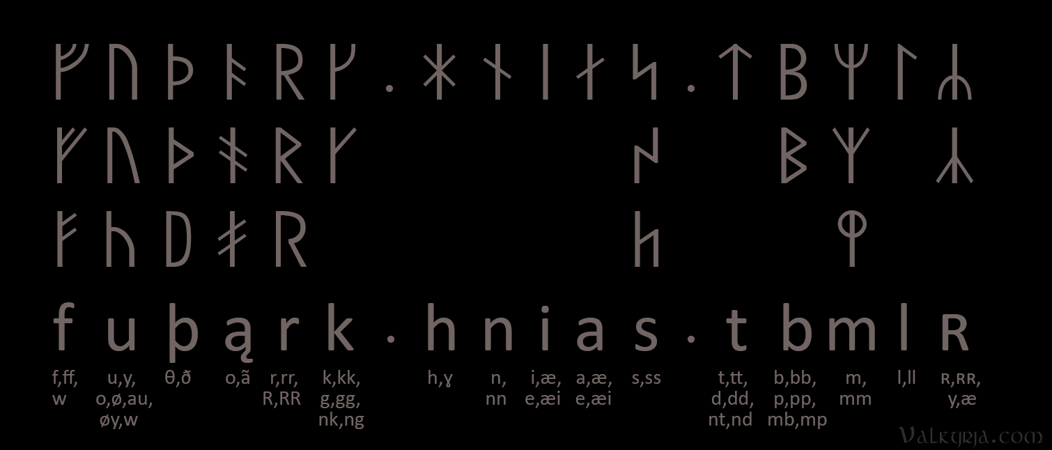 Valkyrja the short twig runes or swedish norwegian runes also called stutt short or rk runes were a simplified version that was also used in sweden and norway biocorpaavc Choice Image